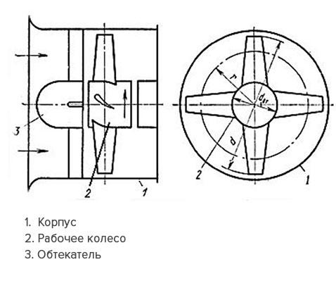 Устройство осевого вентилятора.